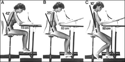 Balanced Sitting Posture On Forward Sloping Seat